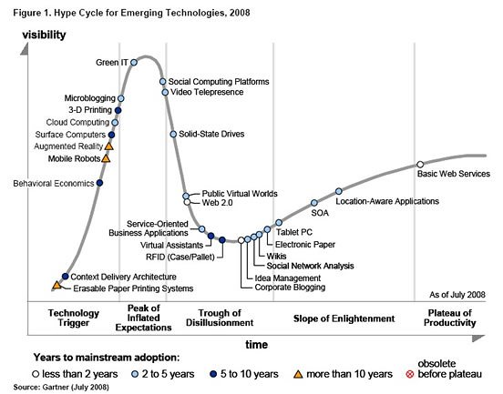 2008 Gartner Emerging Technologies Hype Cycle