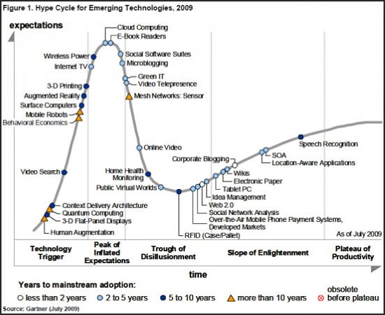 2009 Gartner Emerging Technologies Hype Cycle