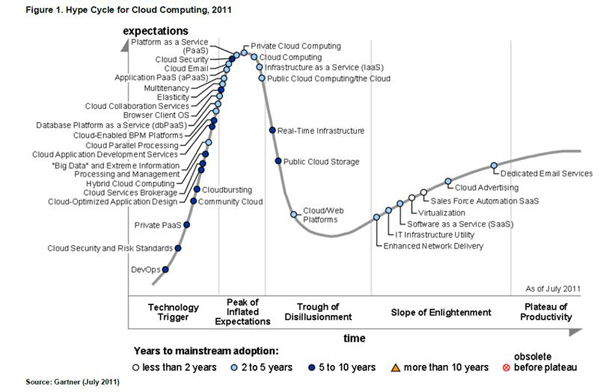 Cloud Computing Gartner Hype Cycle 2011