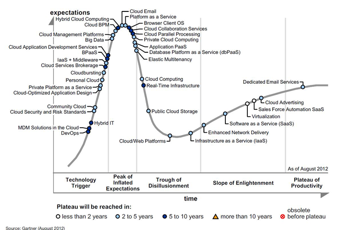 Gartner Hype Cycle for Cloud Computing 2012