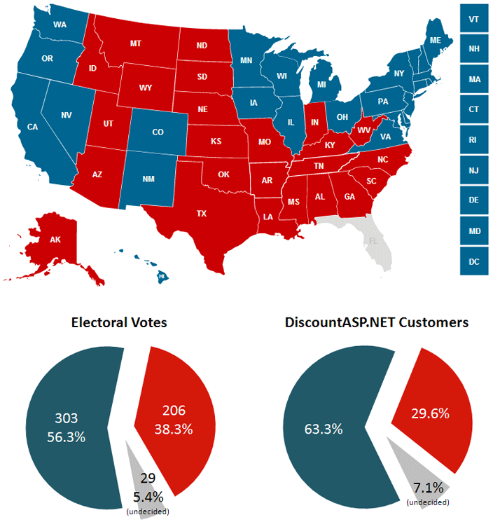 One State Two State Red State Blue State Discountasp Net