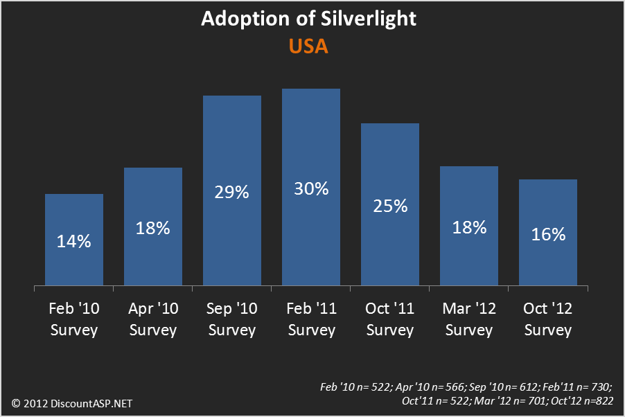 Silverlight Adoption 2010-2012