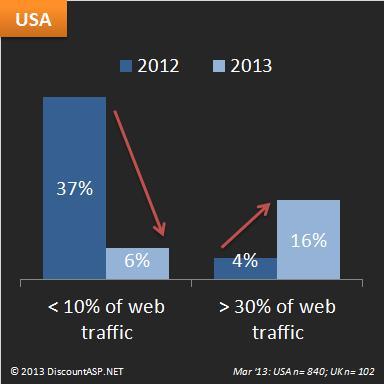 Mobile-web-traffic-USA-2012-2013