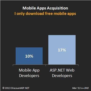 Mobile-application-acquisition