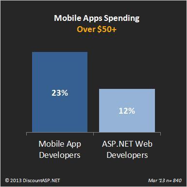 Mobile-application-spending-50