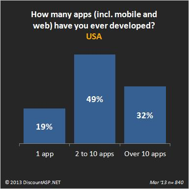 How many apps have our customers developed