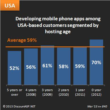 Developing-mobile-phone-apps-hosting-age-USA-2013