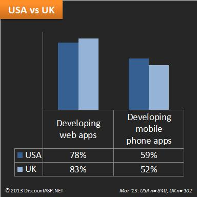 Developing-web-mobile-phone-apps-USA-UK-2013