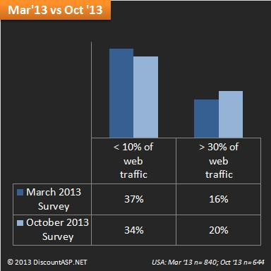 Mobile-web-traffic-March-2013-vs-October-2013-survey-USA