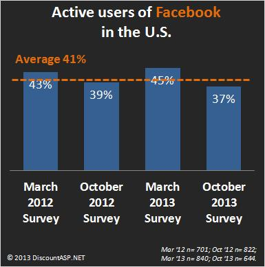 Active-users-of-Facebook-USA-2012-2013
