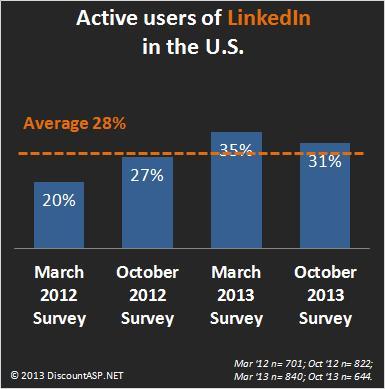 Active-users-of-LinkedIn-USA-2012-2013