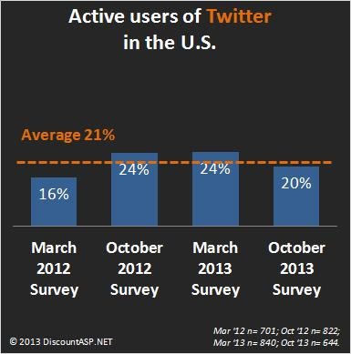 Active-users-of-Twitter-USA-2012-2013